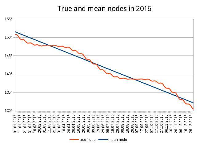 True and mean nodes in 2016