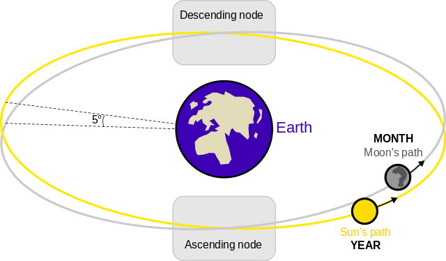Ascending and descending nodes
